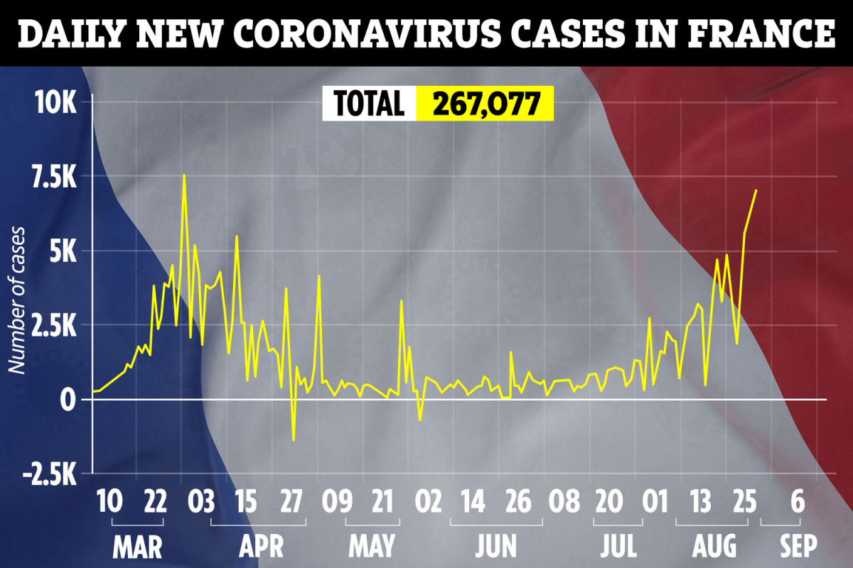 VP-GRAPH-FRANCE-COVID-19-DAILY-CASES-28-AUG-2.jpgstripallquality100w1200h800crop1.jpeg